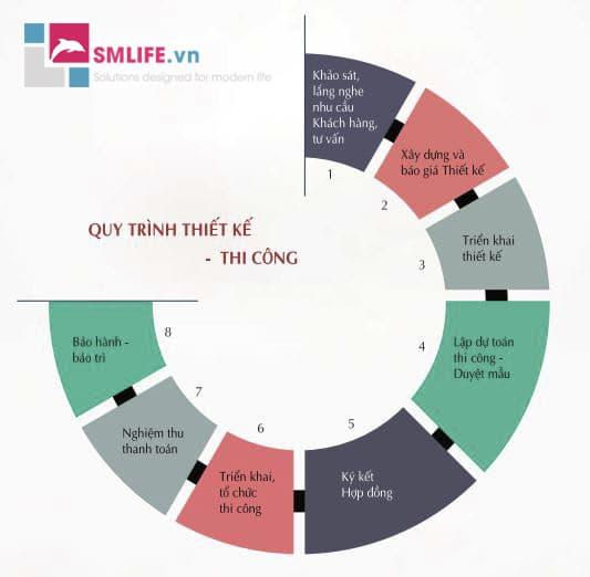 Quy trình làm việc   Thiết kế thi công nội thất SMLIFE.vn